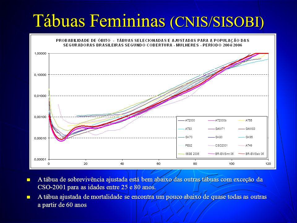 Tábuas Femininas (CNIS/SISOBI)