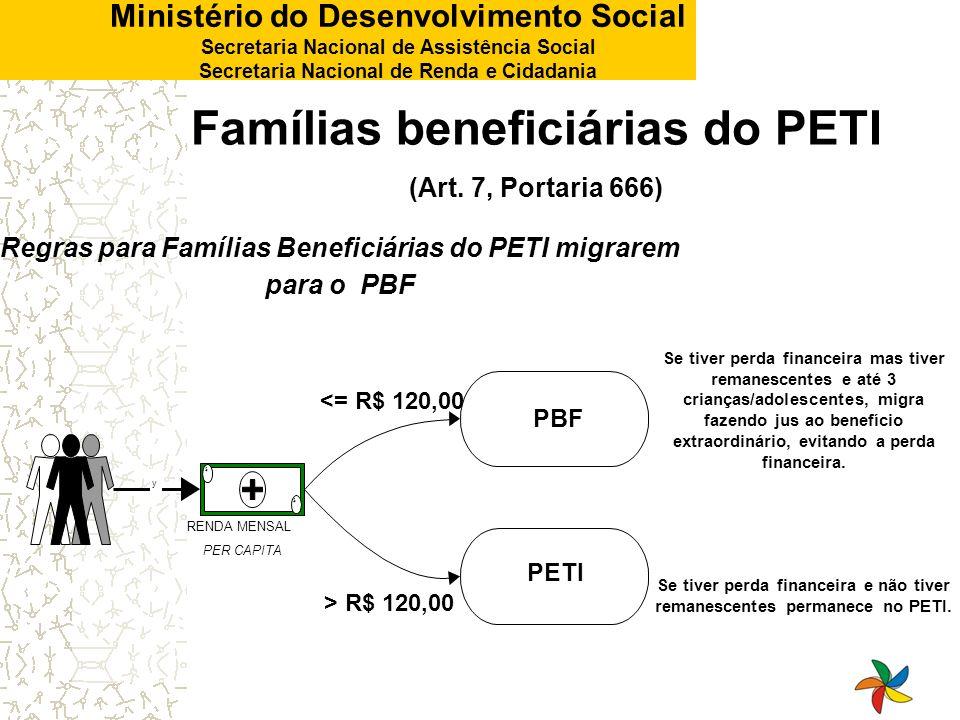 Famílias beneficiárias do PETI