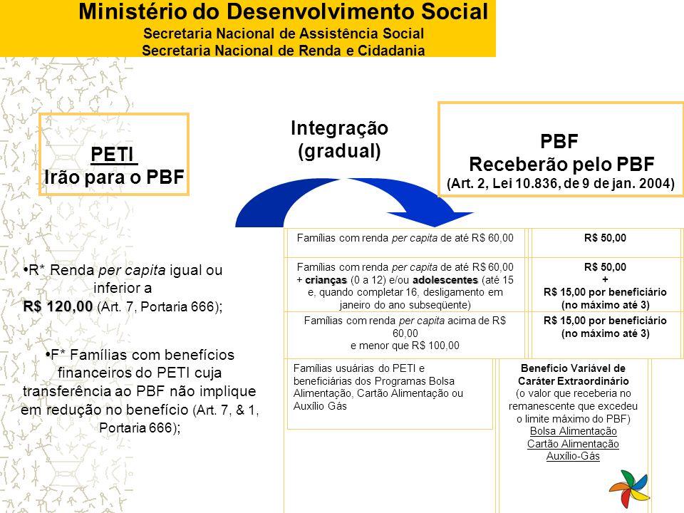 Integração (gradual) PBF PETI Receberão pelo PBF Irão para o PBF