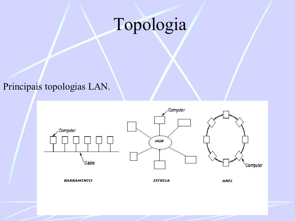 Topologia Principais topologias LAN.
