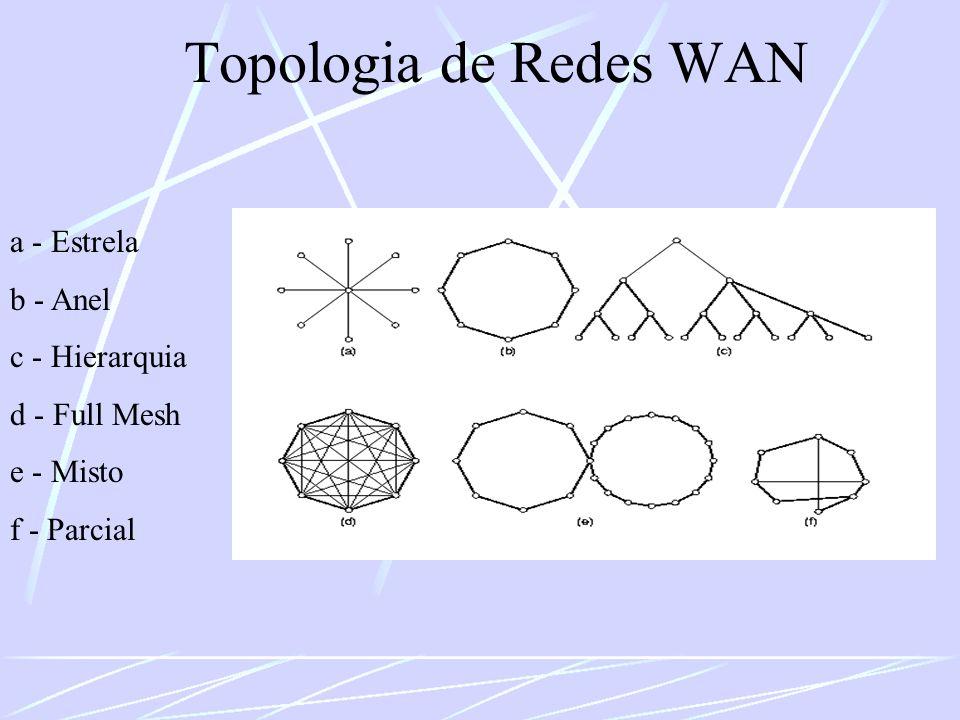 Topologia de Redes WAN a - Estrela b - Anel c - Hierarquia