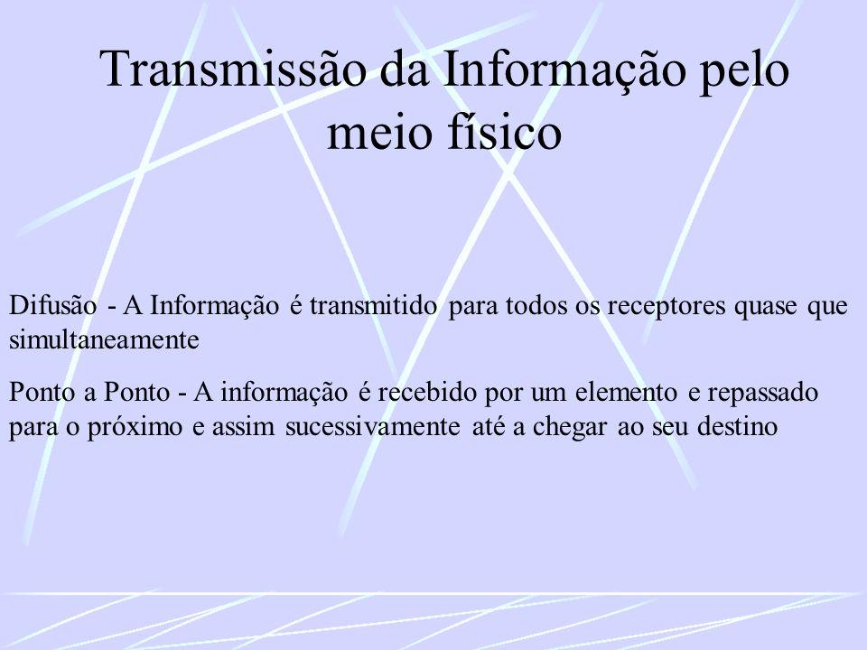 Transmissão da Informação pelo meio físico