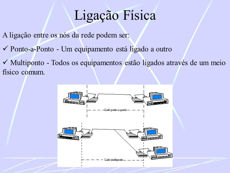 Ligação Física A ligação entre os nós da rede podem ser:
