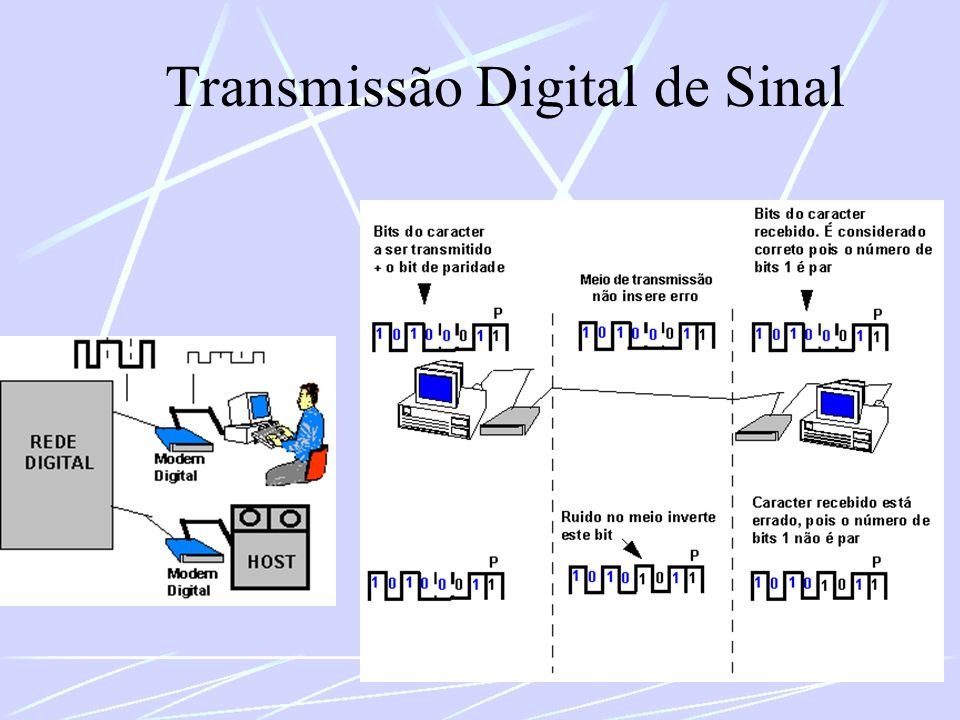 Transmissão Digital de Sinal