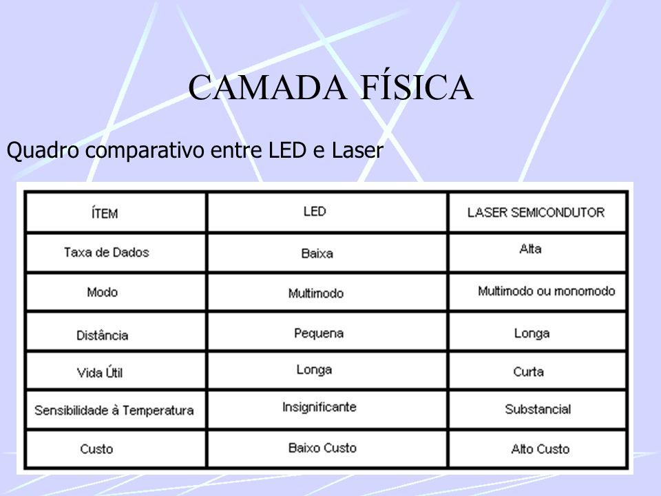 CAMADA FÍSICA Quadro comparativo entre LED e Laser