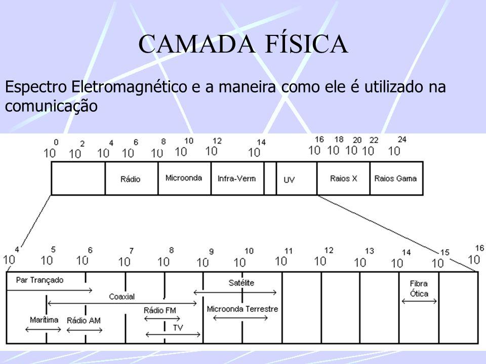 CAMADA FÍSICA Espectro Eletromagnético e a maneira como ele é utilizado na comunicação