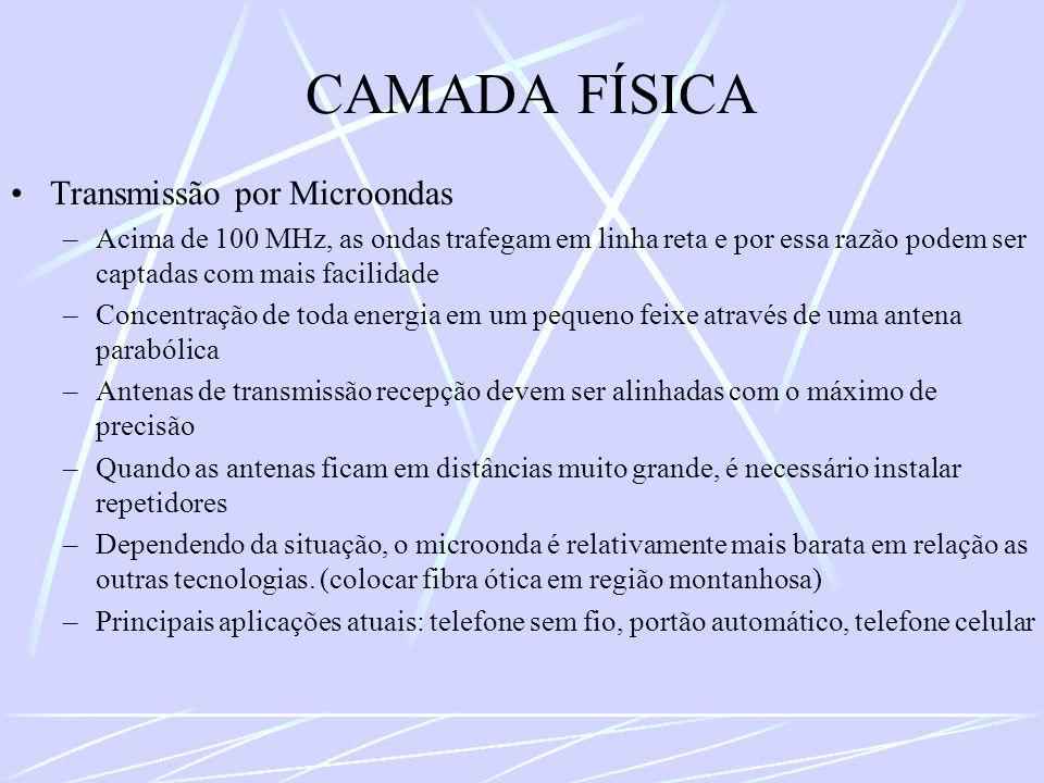CAMADA FÍSICA Transmissão por Microondas