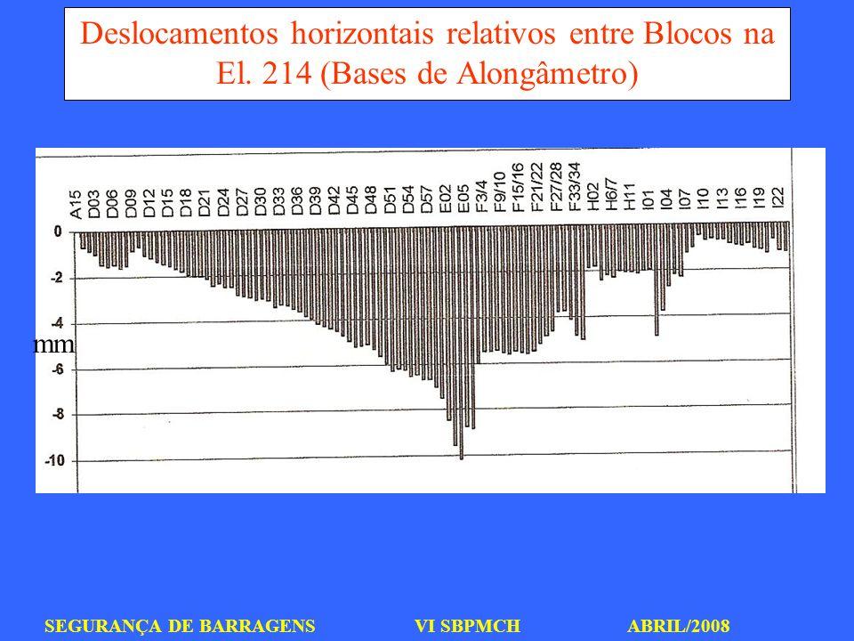 Deslocamentos horizontais relativos entre Blocos na El