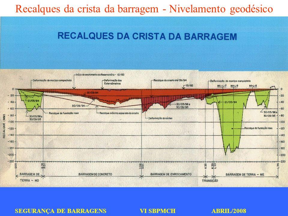 Recalques da crista da barragem - Nivelamento geodésico
