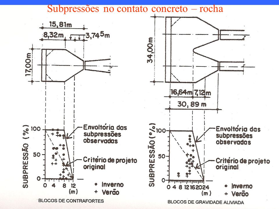 Subpressões no contato concreto – rocha