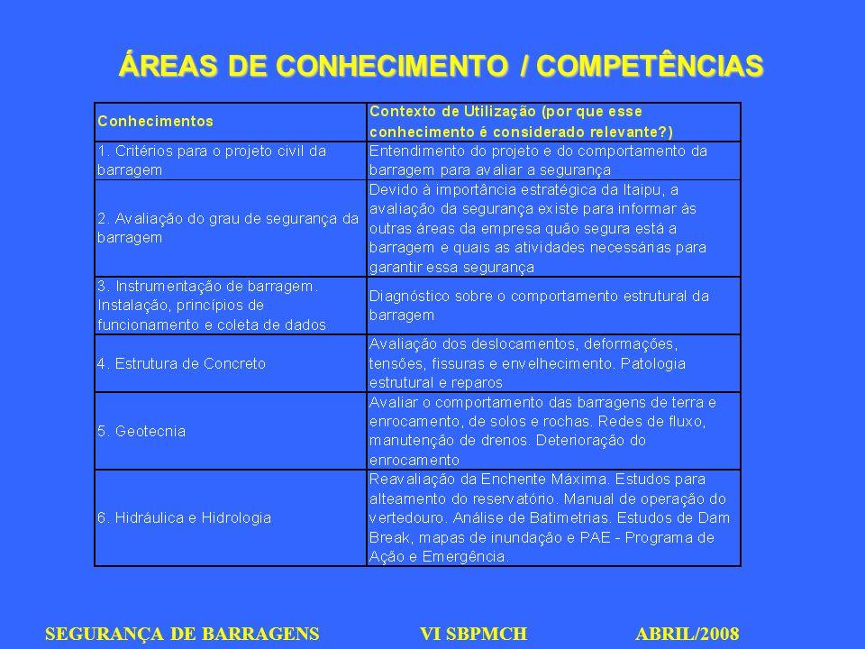 ÁREAS DE CONHECIMENTO / COMPETÊNCIAS