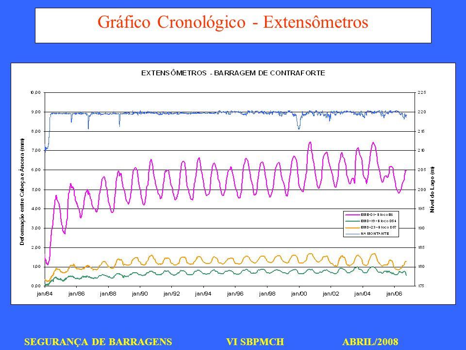Gráfico Cronológico - Extensômetros