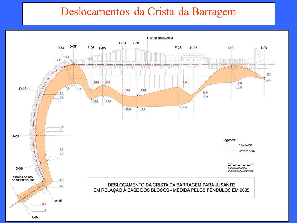 Deslocamentos da Crista da Barragem