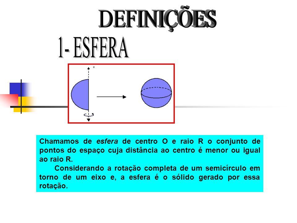 DEFINIÇÕES 1- ESFERA. Chamamos de esfera de centro O e raio R o conjunto de pontos do espaço cuja distância ao centro é menor ou igual ao raio R.