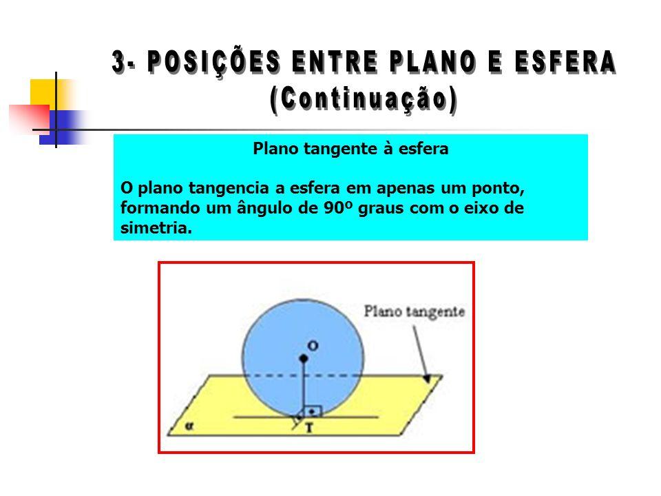 3- POSIÇÕES ENTRE PLANO E ESFERA