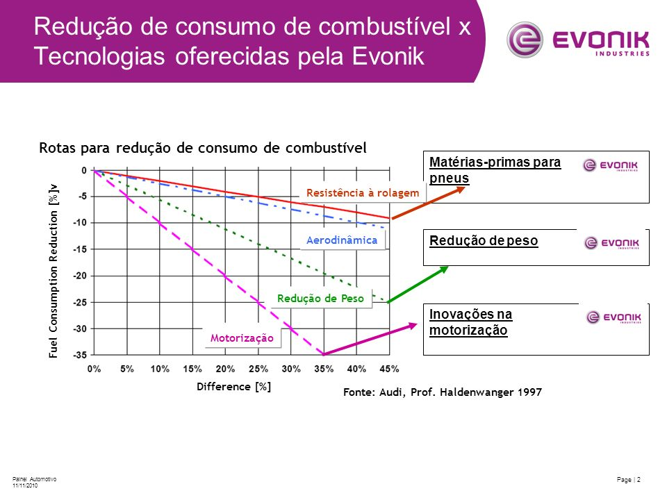 Redução de consumo de combustível x Tecnologias oferecidas pela Evonik