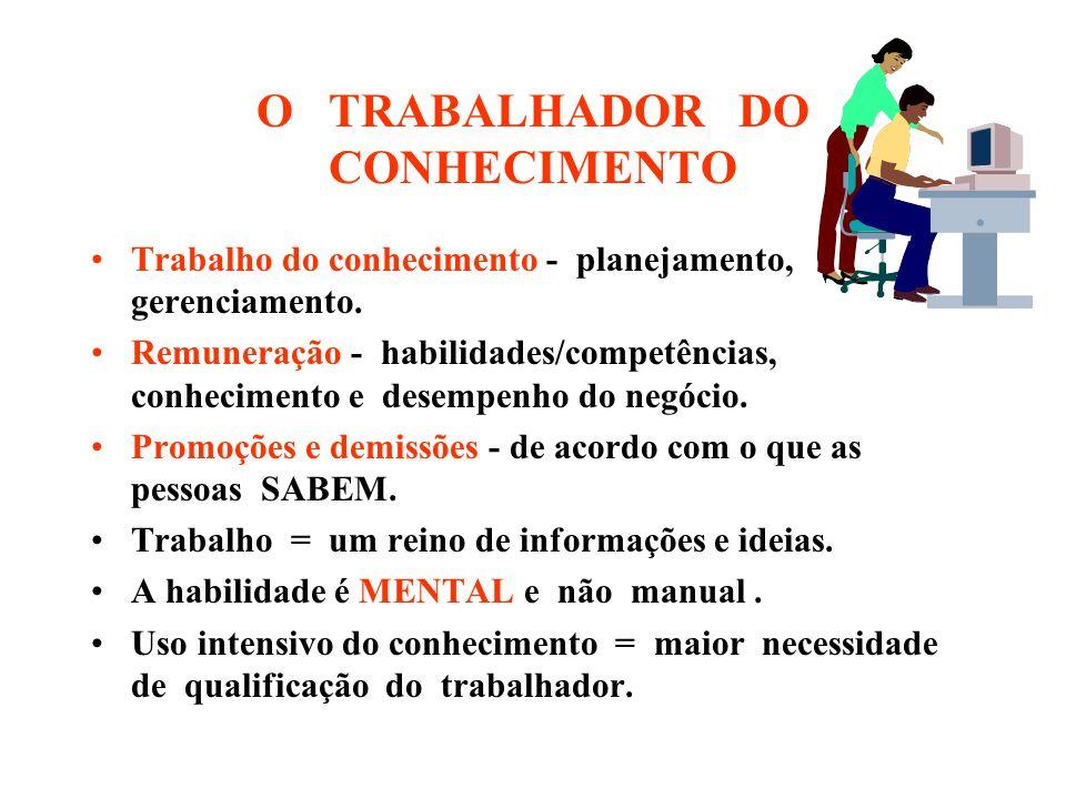 O TRABALHADOR DO CONHECIMENTO