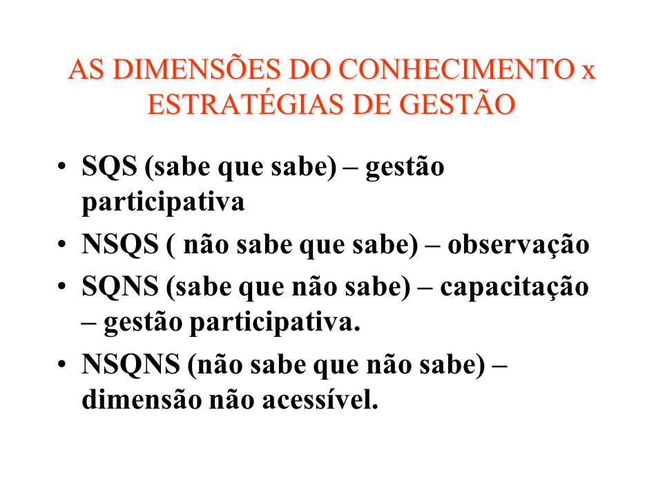 AS DIMENSÕES DO CONHECIMENTO x ESTRATÉGIAS DE GESTÃO