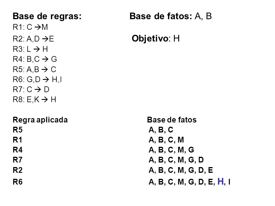 Base de regras: Base de fatos: A, B