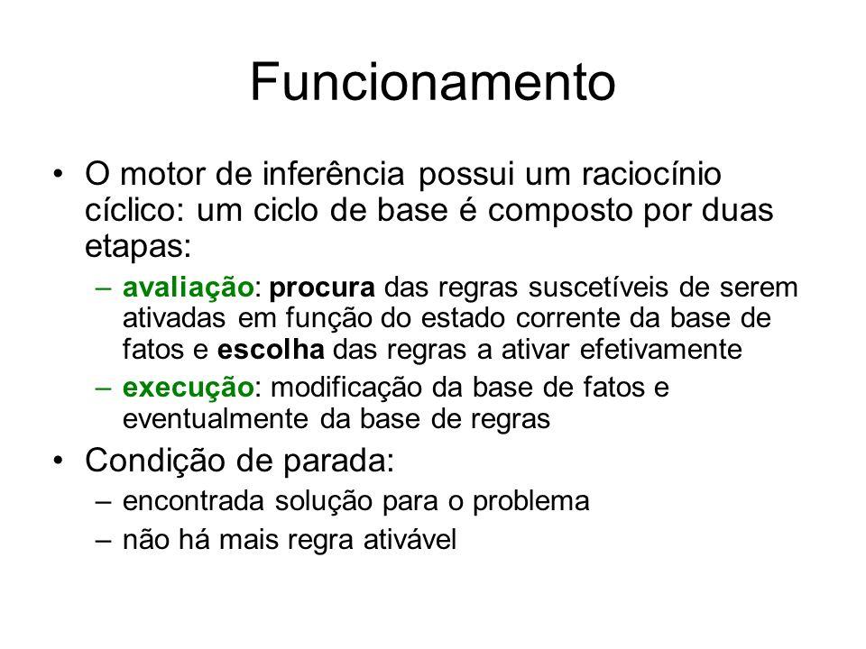 Funcionamento O motor de inferência possui um raciocínio cíclico: um ciclo de base é composto por duas etapas: