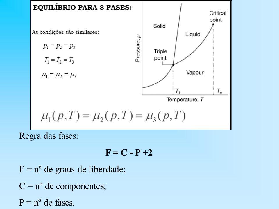 Regra das fases: F = C - P +2 F = nº de graus de liberdade; C = nº de componentes; P = nº de fases.