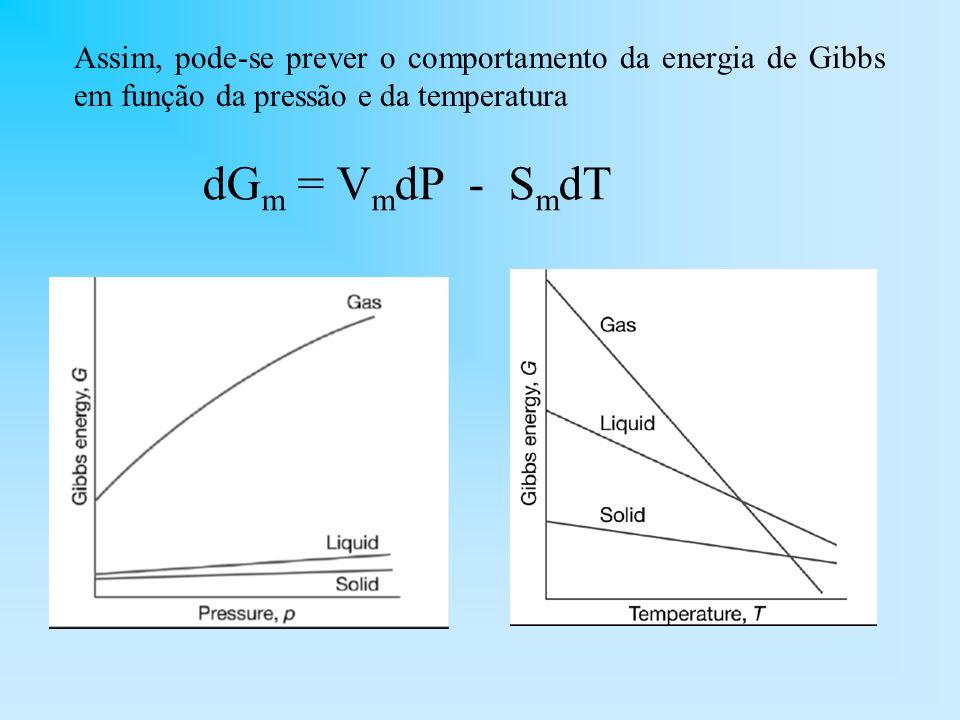 Assim, pode-se prever o comportamento da energia de Gibbs em função da pressão e da temperatura