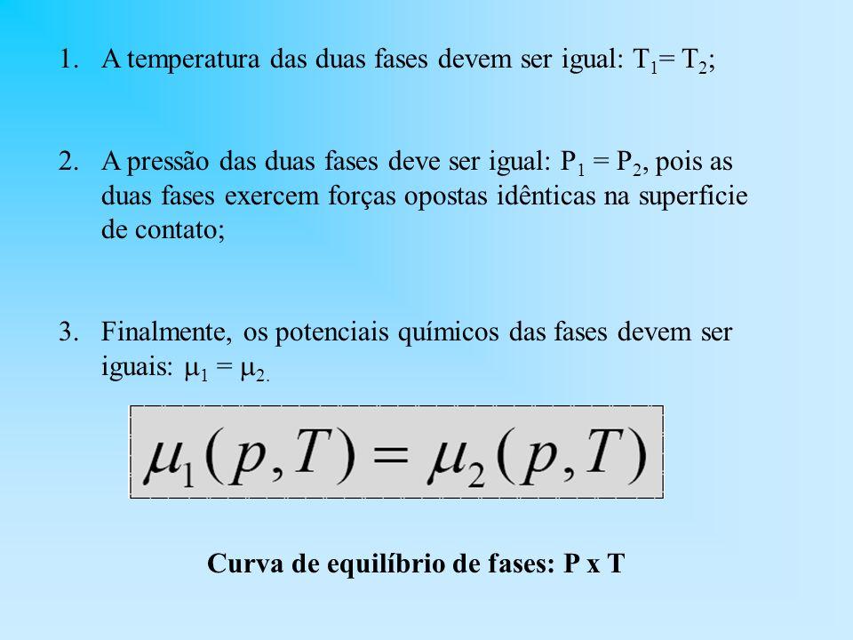 Curva de equilíbrio de fases: P x T