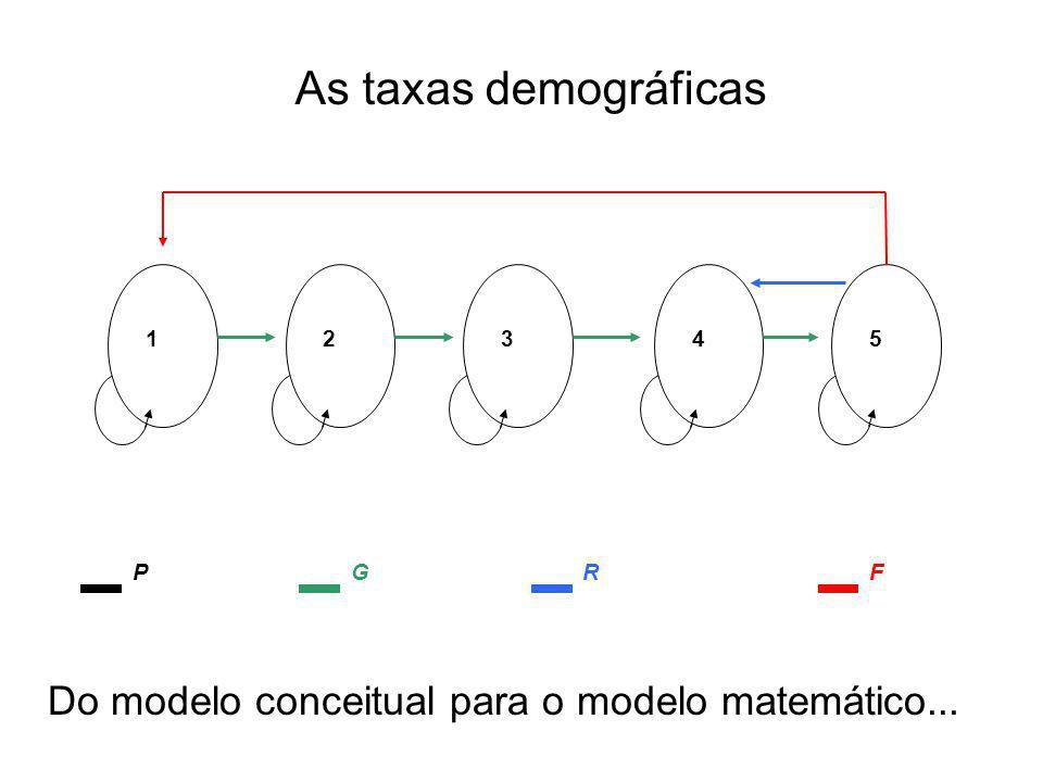 As taxas demográficas Do modelo conceitual para o modelo matemático...