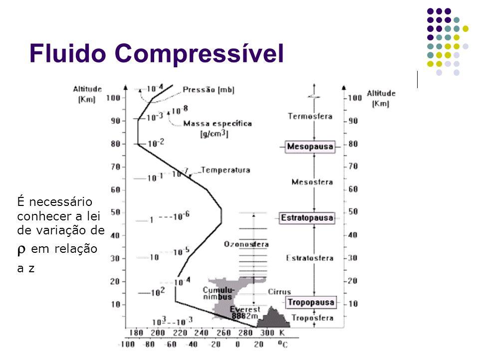 Fluido Compressível É necessário conhecer a lei de variação de  em relação a z