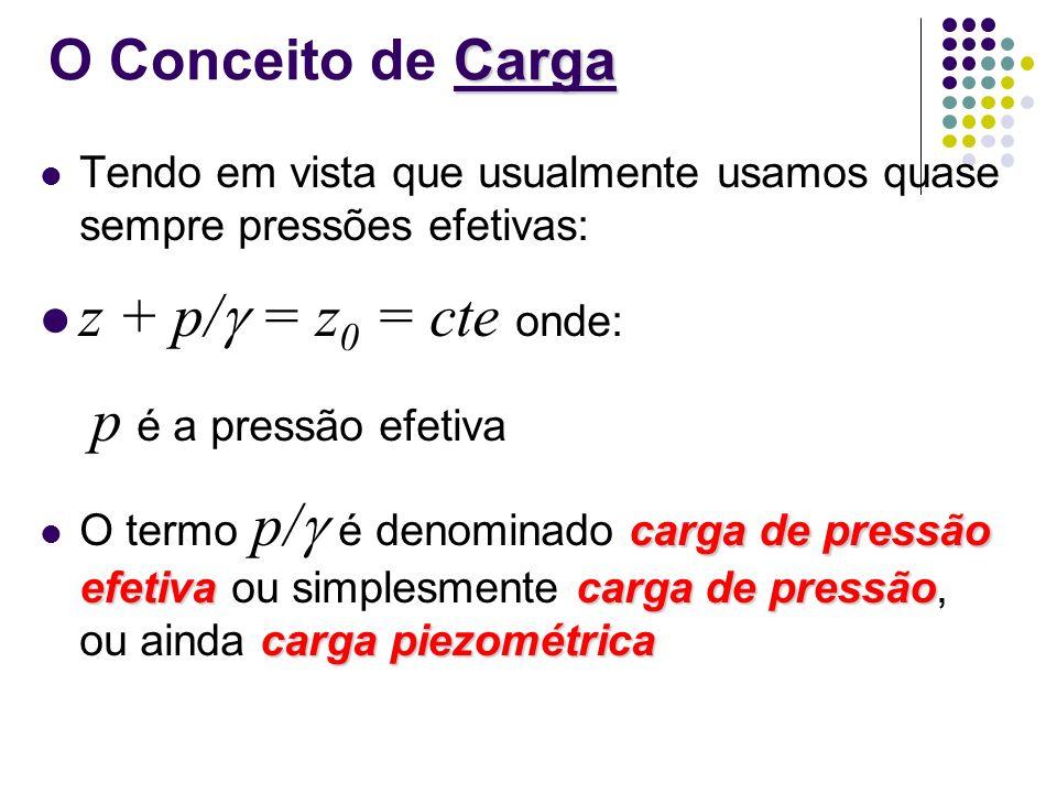 z + p/ = z0 = cte onde: O Conceito de Carga