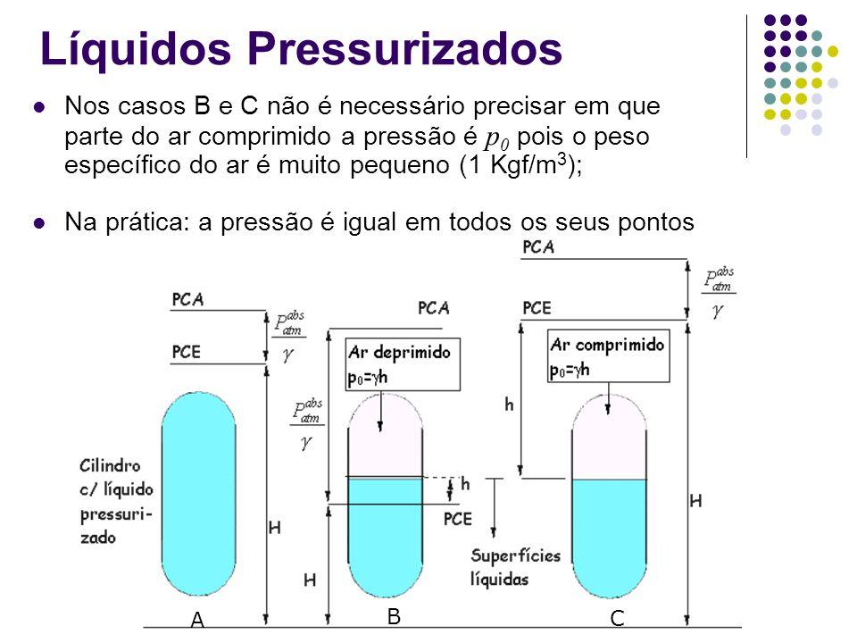 Líquidos Pressurizados