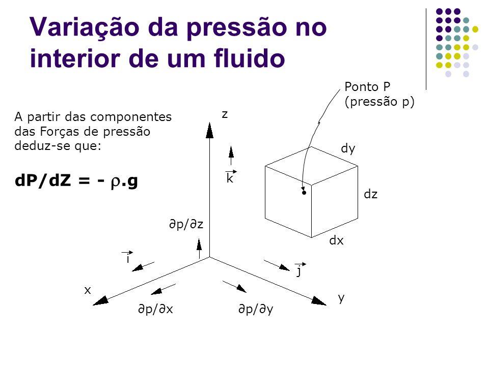 Variação da pressão no interior de um fluido
