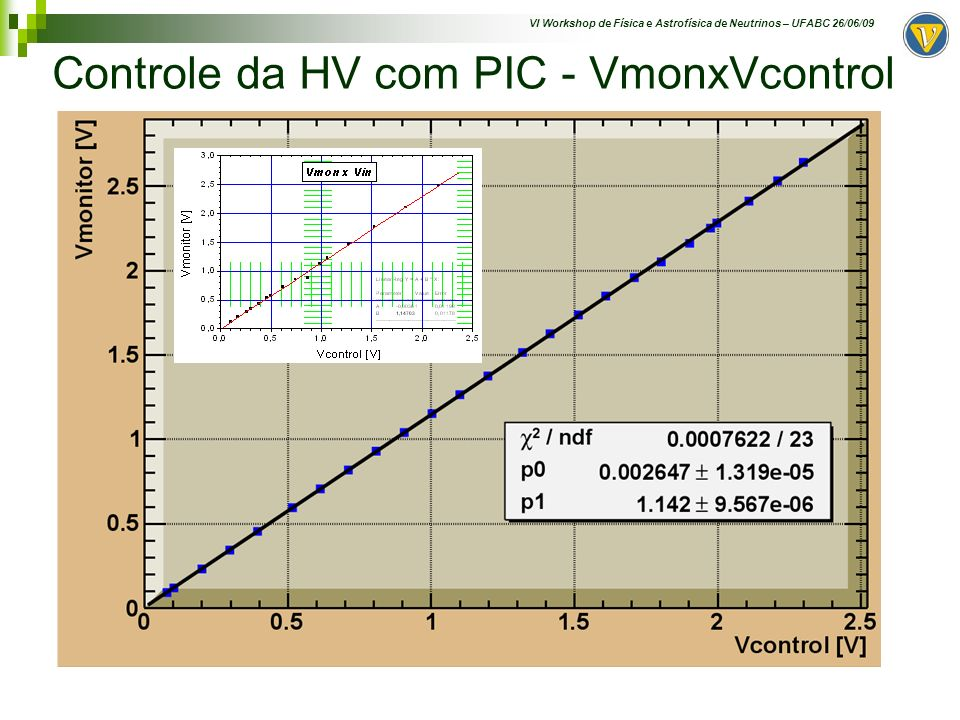 Controle da HV com PIC - VmonxVcontrol