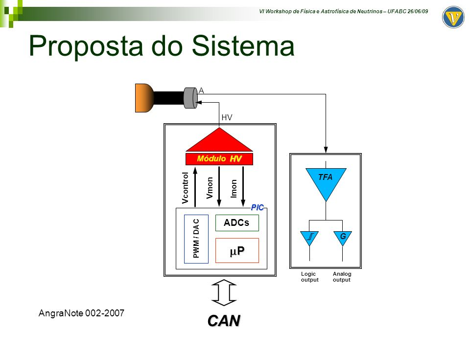Proposta do Sistema CAN mP ADCs AngraNote 002-2007 Módulo HV A HV TFA