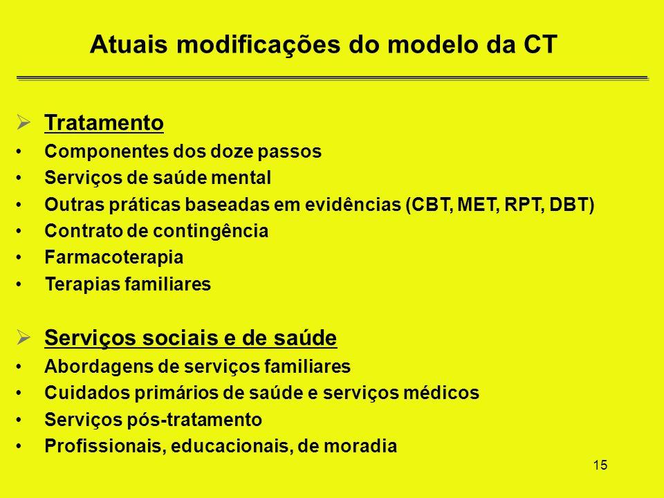 Atuais modificações do modelo da CT