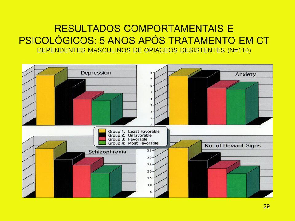 RESULTADOS COMPORTAMENTAIS E PSICOLÓGICOS: 5 ANOS APÓS TRATAMENTO EM CT DEPENDENTES MASCULINOS DE OPIÁCEOS DESISTENTES (N=110)