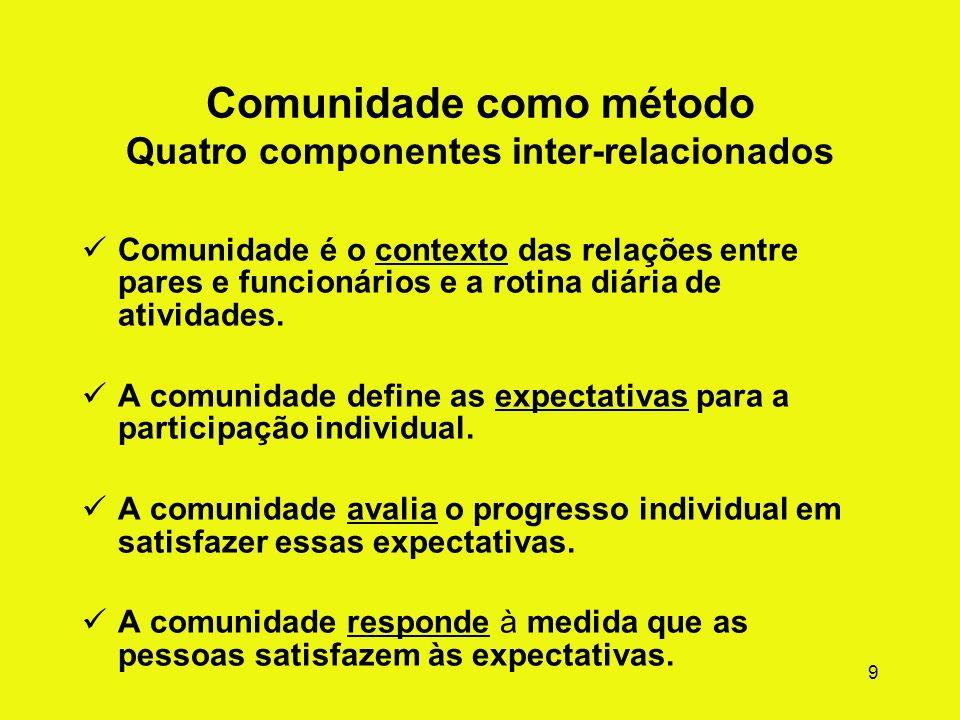 Comunidade como método Quatro componentes inter-relacionados
