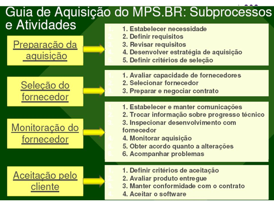 MPS.BR – exemplo Custos
