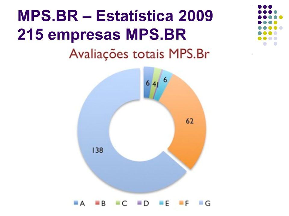 MPS.BR – Estatística 2009 215 empresas MPS.BR