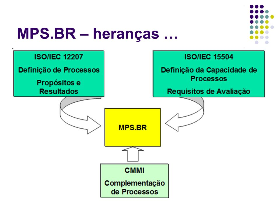 MPS.BR – heranças …