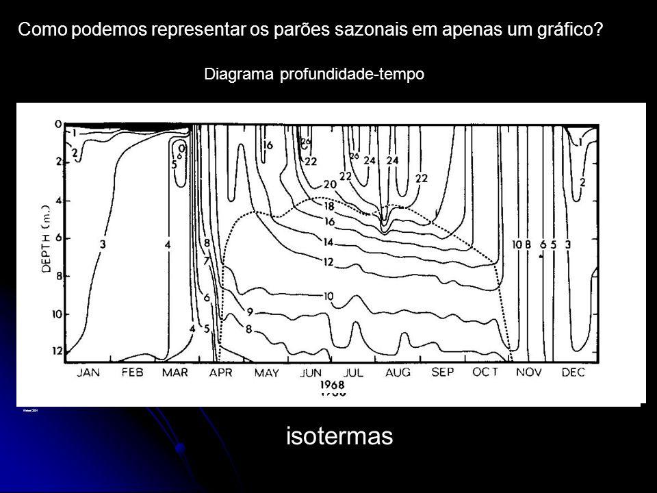 Como podemos representar os parões sazonais em apenas um gráfico
