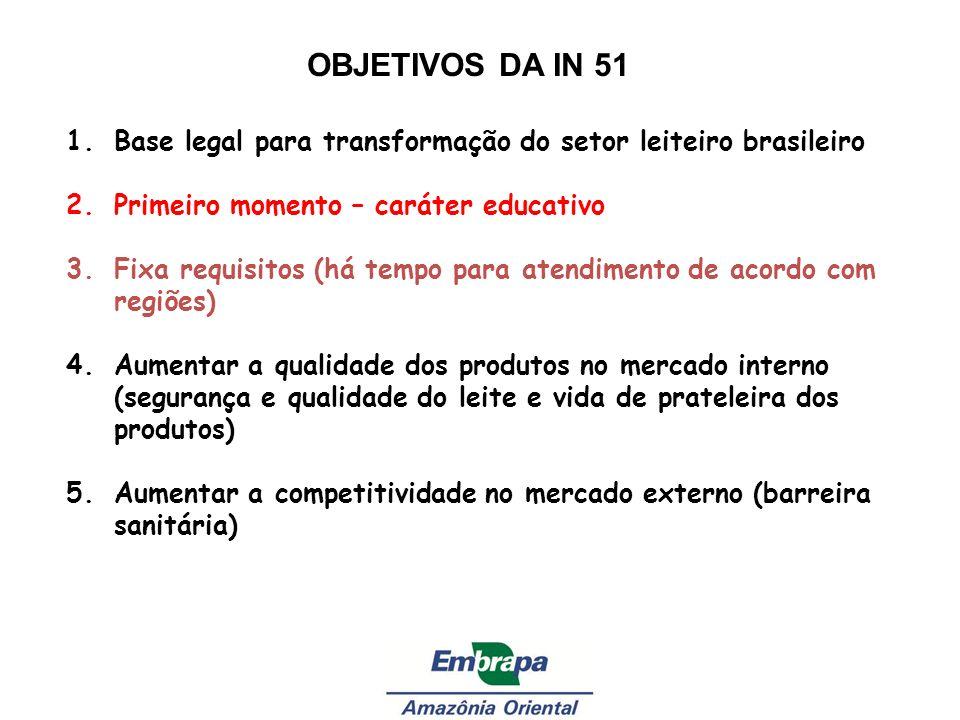 OBJETIVOS DA IN 51 Base legal para transformação do setor leiteiro brasileiro. Primeiro momento – caráter educativo.
