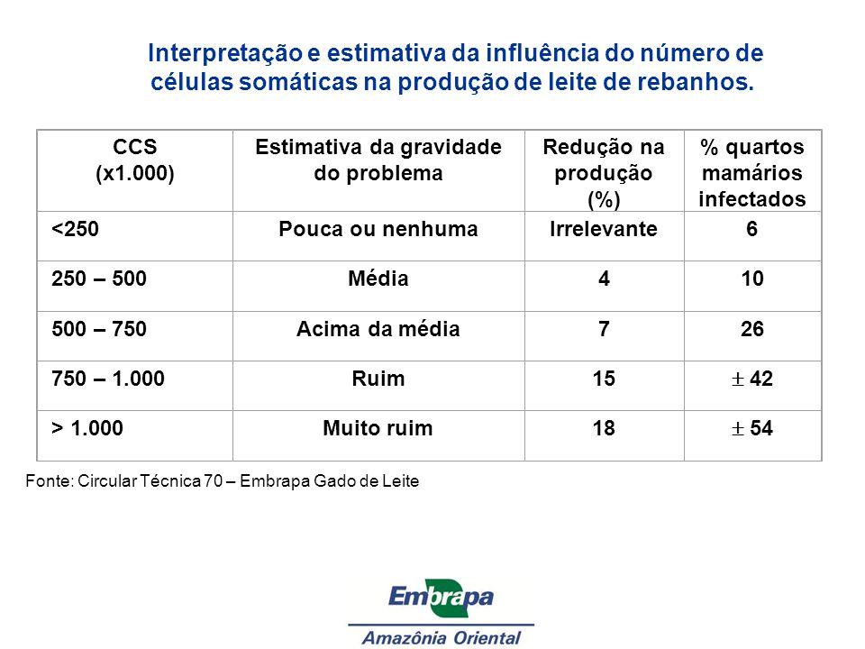 Interpretação e estimativa da influência do número de células somáticas na produção de leite de rebanhos.