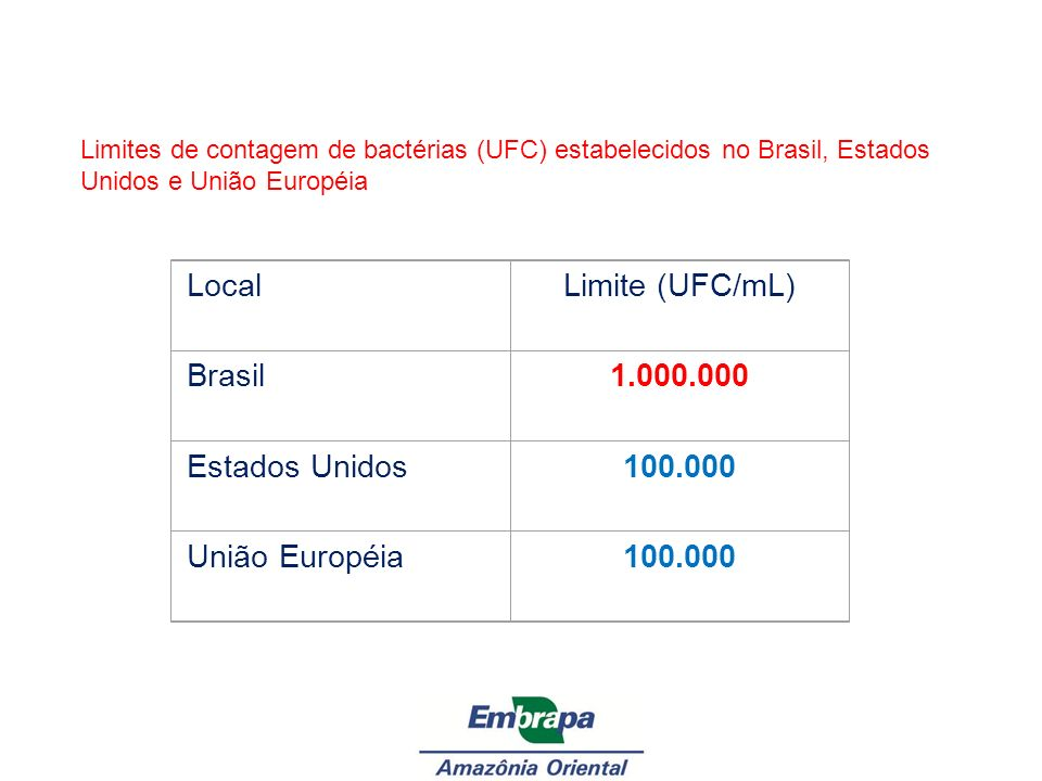 Local Limite (UFC/mL) Brasil 1.000.000 Estados Unidos 100.000