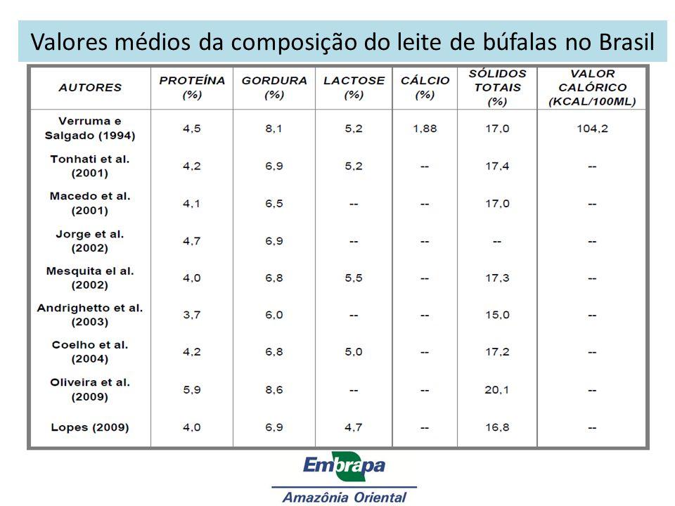 Valores médios da composição do leite de búfalas no Brasil