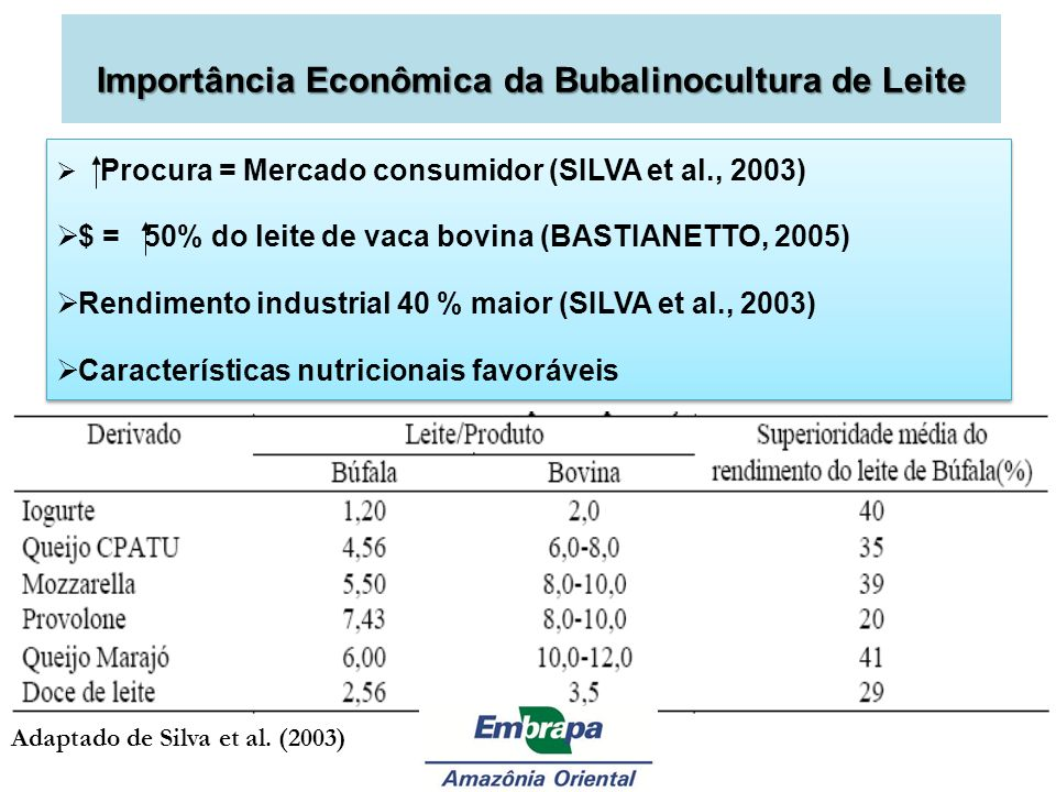 Importância Econômica da Bubalinocultura de Leite