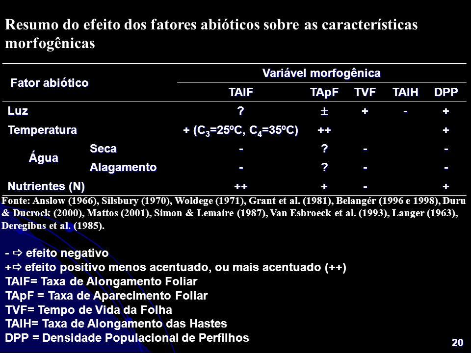 Resumo do efeito dos fatores abióticos sobre as características morfogênicas