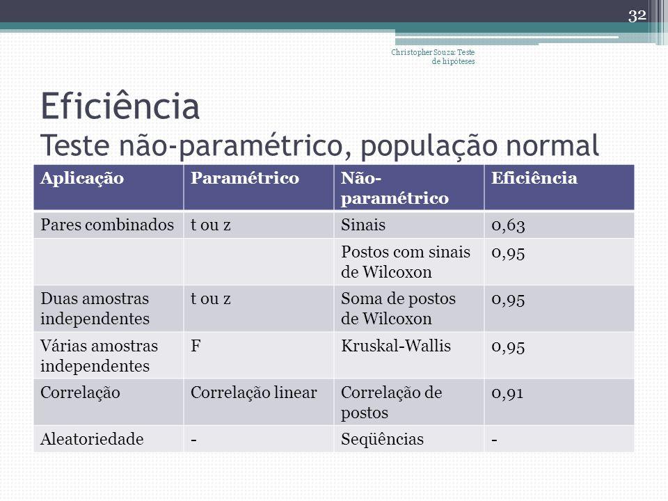 Eficiência Teste não-paramétrico, população normal