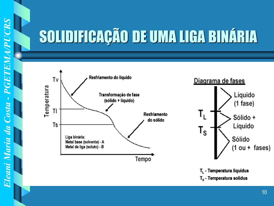 SOLIDIFICAÇÃO DE UMA LIGA BINÁRIA