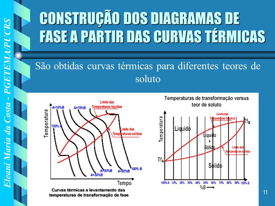 CONSTRUÇÃO DOS DIAGRAMAS DE FASE A PARTIR DAS CURVAS TÉRMICAS